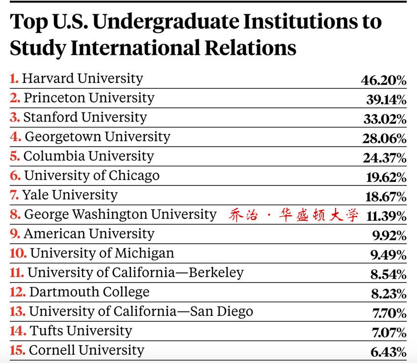 2国际关系排名